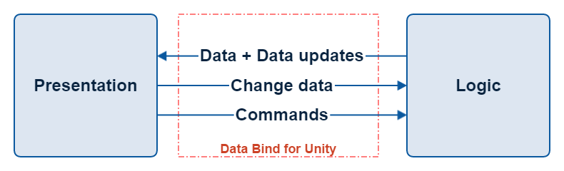 Data Bind Interface