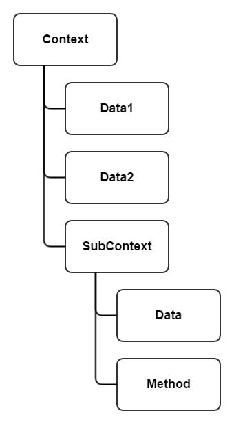 Data Node Tree - Coding with Style in Unity3D