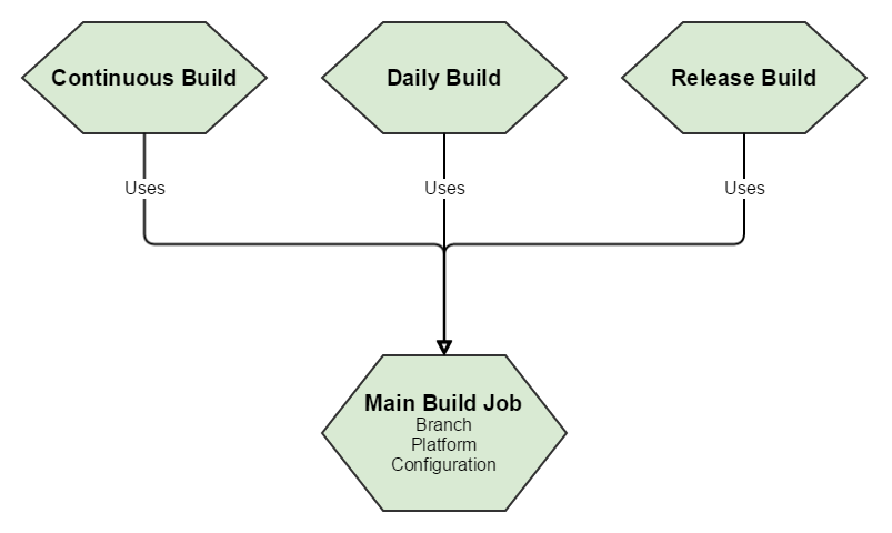 A single main Jenkins build job is used by the jobs for specific versions of the game