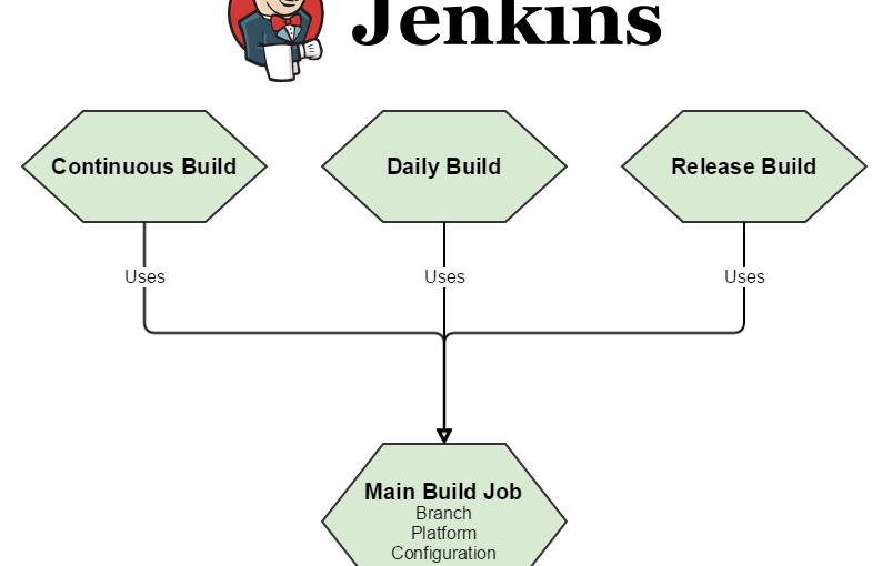 Continuous Integration – Setting up a Jenkins build server