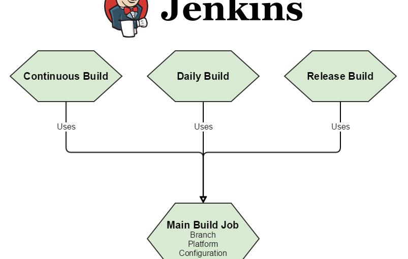 Continuous Integration – Setting up a Jenkins build server